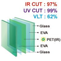 >50% VLT Energy Saving Interlayer Film (Thermoplastic) - EVA-PETIR. Interlayer Glass Structure