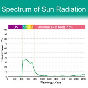 34% VLT Energy Saving Ceramic Film - i138. Spectrum of Sun Radiation