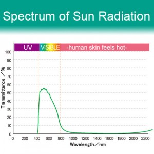 42% VLT Energy Saving Ceramic Film - i158. Spectrum of Sun Radiation