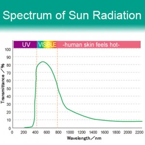 71% VLT Energy Saving Ceramic Film - i178. Spectrum of Sun Radiation