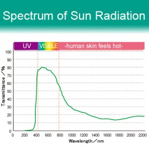73% VLT Energy Saving Ceramic Film - i188. Spectrum of Sun Radiation