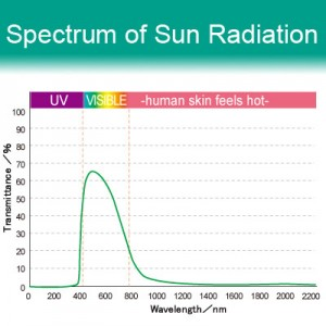 62% VLT Energy Saving Ceramic Film - i999. Spectrum of Sun Radiation