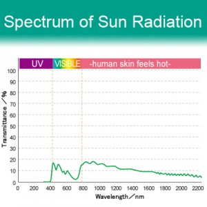 8% VLT Reflective Film - R990. Spectrum of Sun Radiation